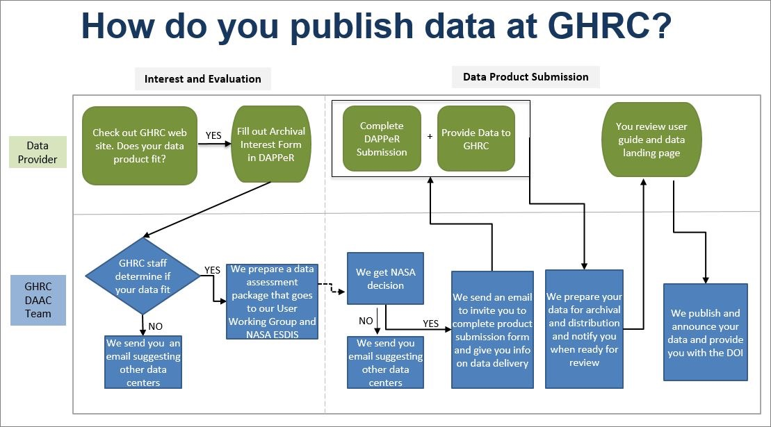 Welcome to GHRC Data Publication Workflow Portal (DAPPeR) | GHRC