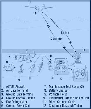 Image ALTUS UAV system