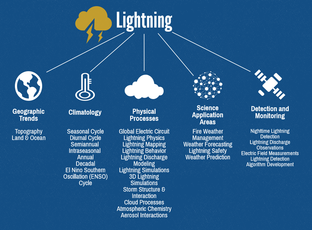 Lightning Global Hydrology Resource Center Ghrc Storm Detector Circuit Research And Application Areas