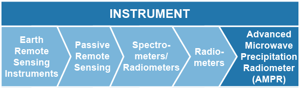 Instrument: Earth Remote Sensing Instruments > Passive Remote Sensing > Spectrometers/Radiometers > Radiometers > Advanced Microwave Precipitation Radiometer