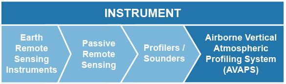 Instrument: Earth Remote Sensing Instruments > Passive Remote Sensing > Profilers/Sounders > AVAPS