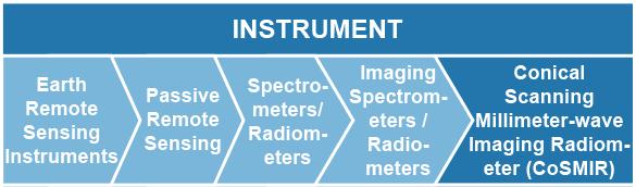 Earth Remote Sensing Instruments > Passive Remote Sensing > Spectrometers/Radiometers > Imaging Spectrometers/Radiometers > Conical Scanning Millimeter-wave Imaging Radiometer (CoSMIR)