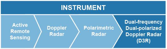 Active Remote Sensing > Doppler Radar > Polarimetric Radar > Dual-frequency Dual-polarized Doppler Radar (D3R)