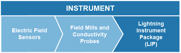 Instrument: Electric Field Sensors > Field Mills and Conductivity Probes > Lightning Instrument Package (LIP)