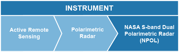 Instrument: Active Remote Sensing > Polarimetric Radar > NASA S-band Dual Polarimetric Radar (NPOL)