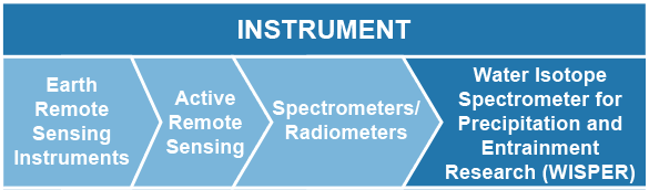Instrument: Earth Remote Sensing Instruments --> Active Remote Sensing --> Spectrometers/Radiometers --> Water Isotope Spectrometer for Precipitation and Entrainment Research (WISPER)