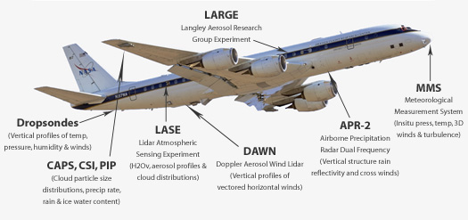 DC-8 Payload