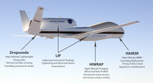 Global Hawk with list of instruments