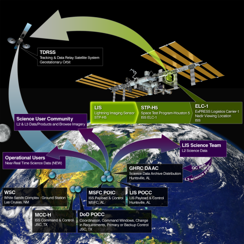 Iss Lis Featured In Nasas Earth Observer